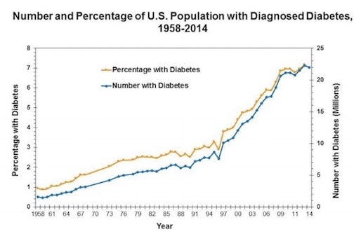 CDC graph showing Diabetes and Obesity at 0.6% and 1.0% respectively